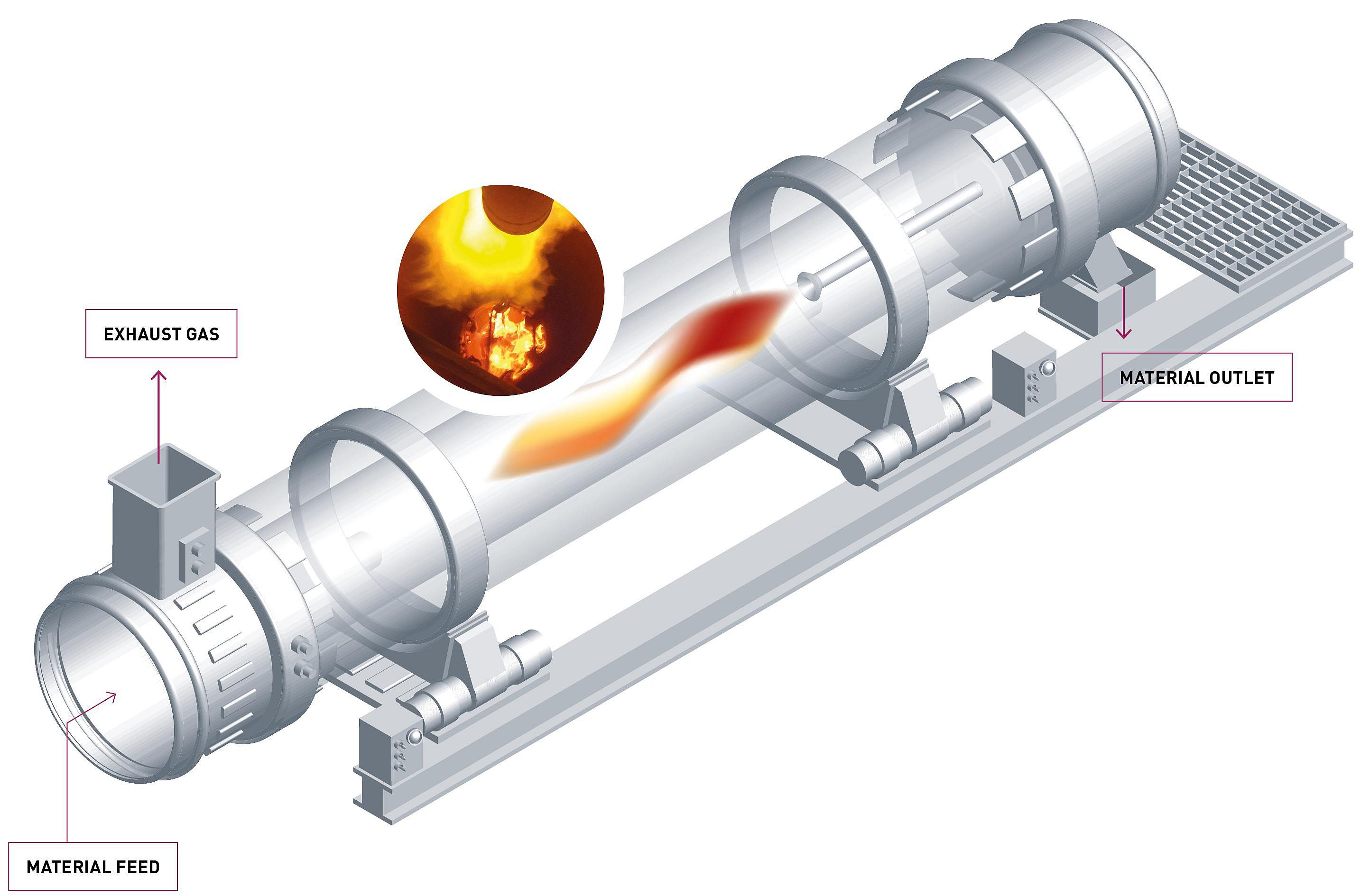 Ibu Tec The Rotary Kiln Experts For Trials And Production