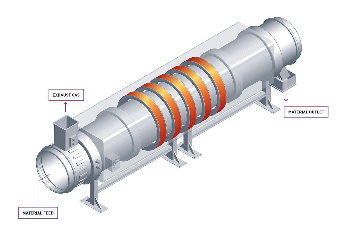 Indirect fired rotary kiln schematic from IBU-tec